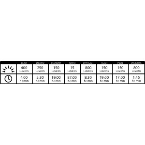 Lezyne Micro Drive Pro 800XL Chart