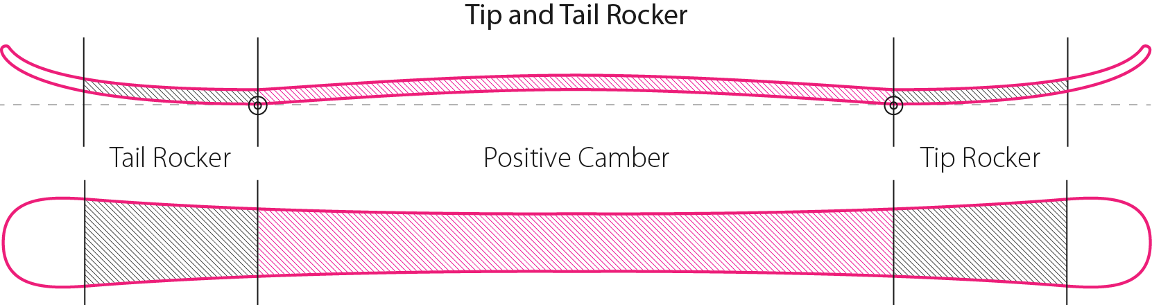 Tip and Tail Rocker