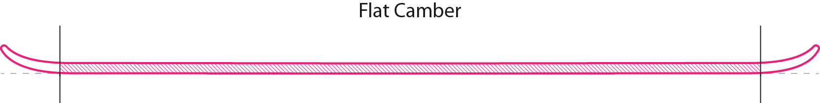 Flat Camber