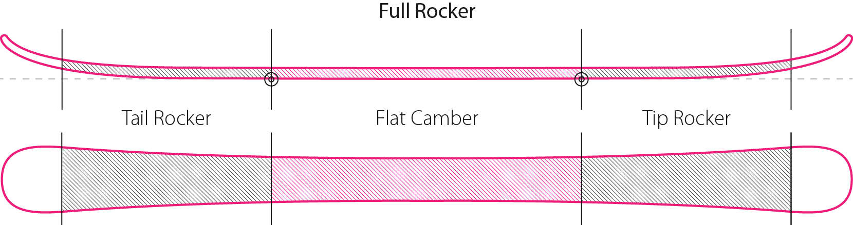 Full Rocker