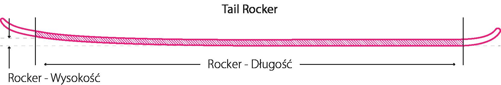 Tail Rocker
